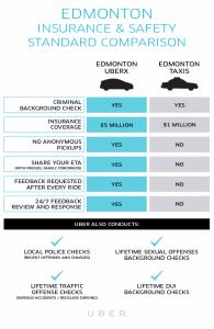 uberX Edmonton Safety Comparison - source: http://blog.uber.com/CanadaXSafety