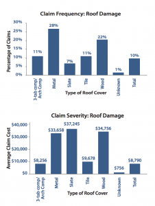 Distribution of claim frequencies with respect to roof covering materials (Claims Analysis Study: May 24, 2011 hailstorms in Dallas-Forth Worth, IBHS)