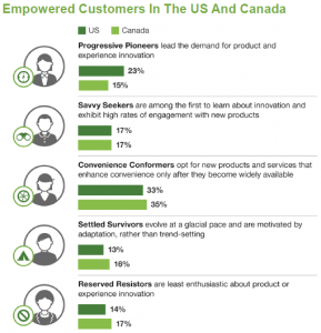 Types of Empowered Customers