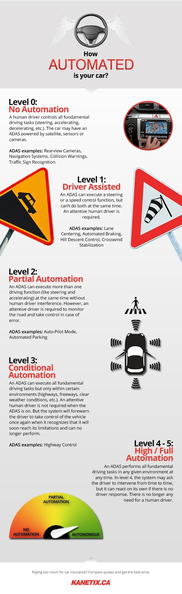 Autonomous Vehicles: Will they arrive by 2020? - insBlogs