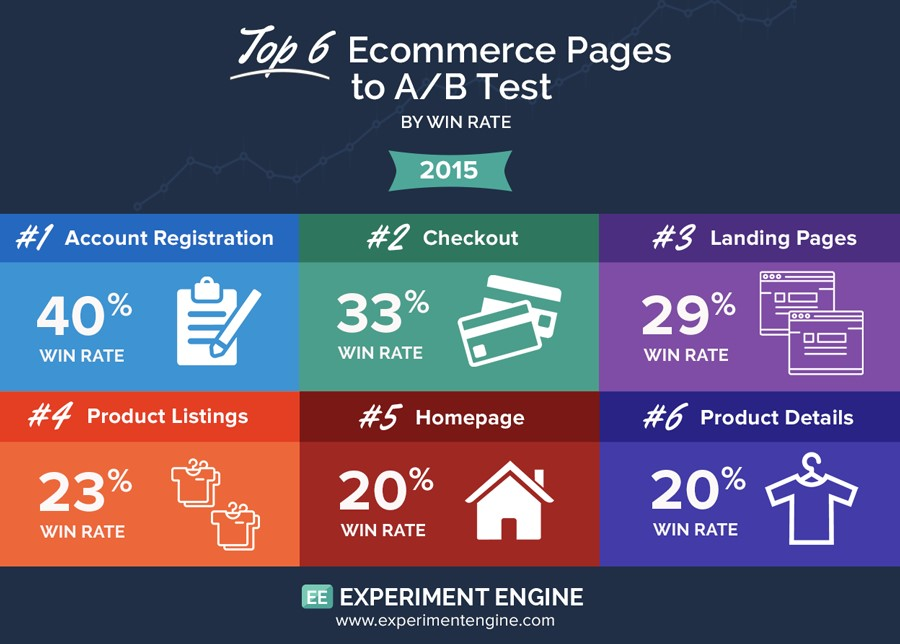 Top 6 Ecommerce Pages to A/B Test